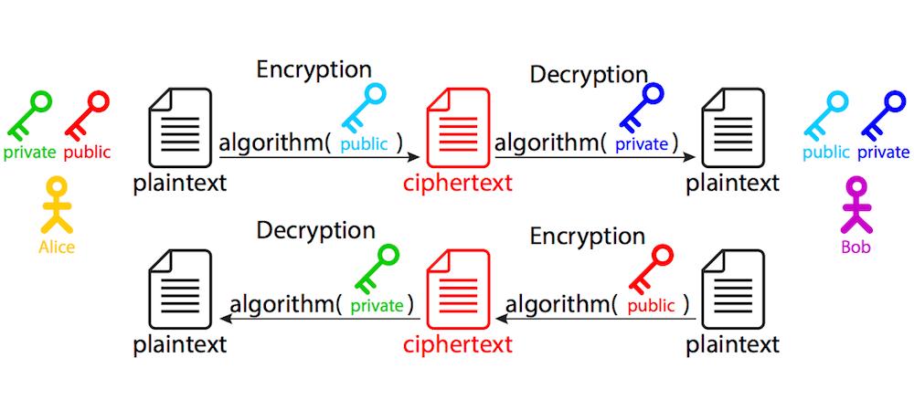 асимметричные методы шифрования