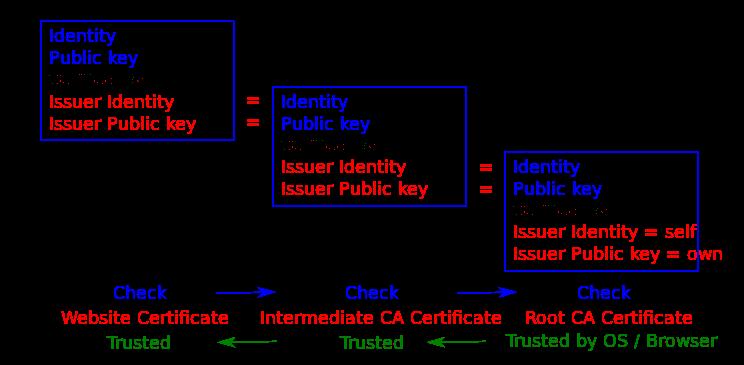 Https-механизм называется цепочкой доверия