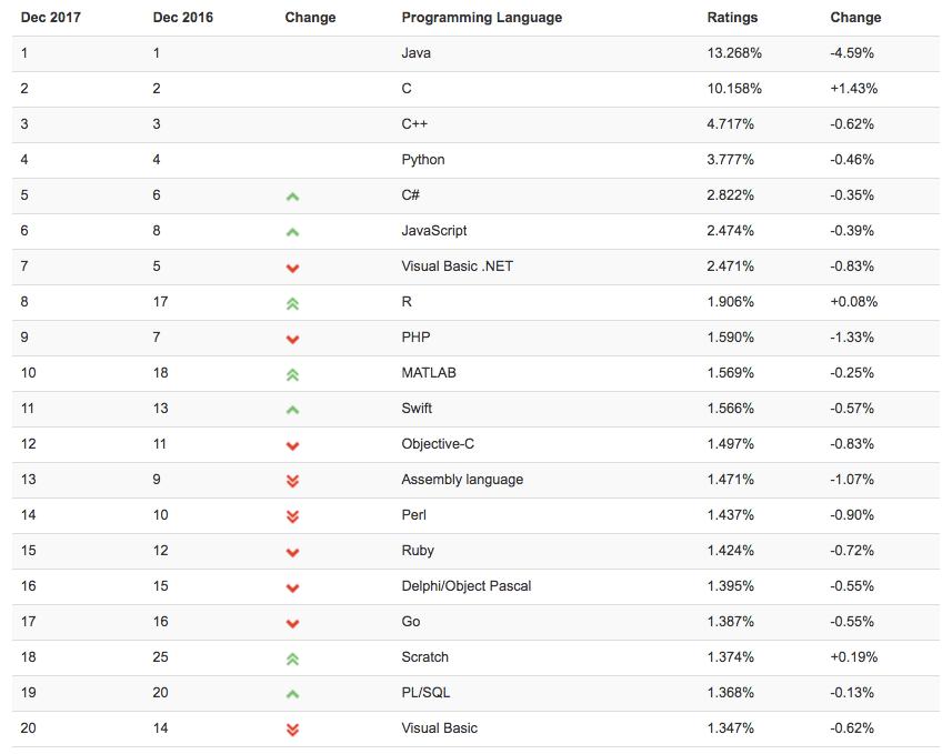 Рейтинг языков программирования- декабрь 2017