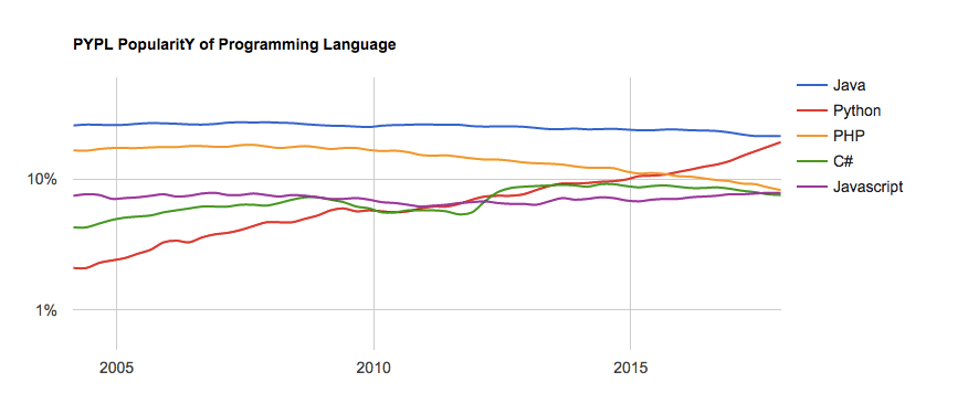 Рейтинг  PYPL (PopularitY of Programming Language)