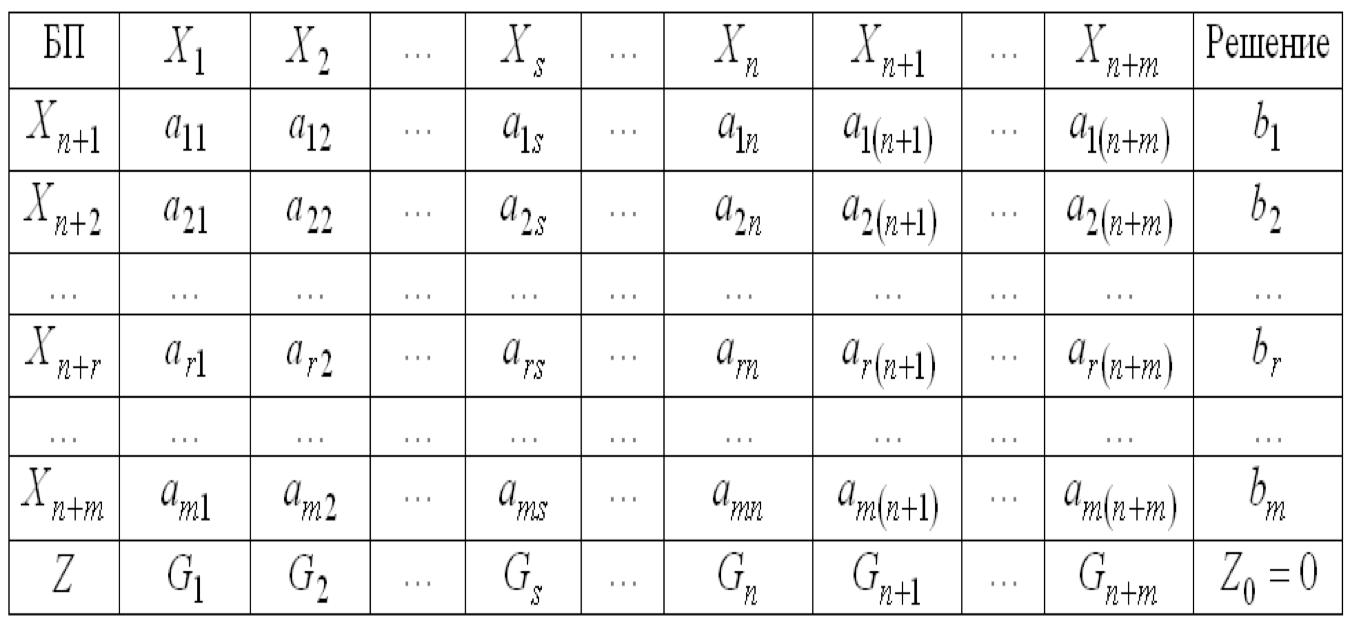 Заполнение исходной симплекс-таблицы