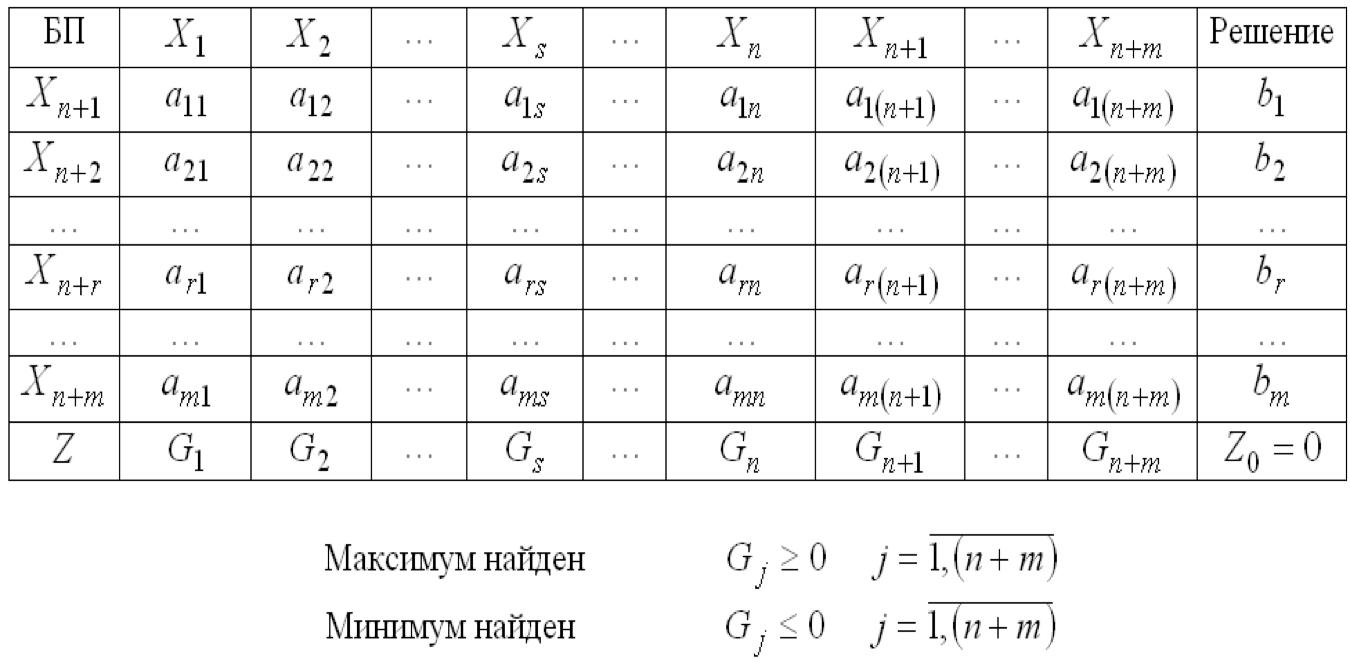 Проверка условия оптимальности (невыполнение условия – переход к п. VI)