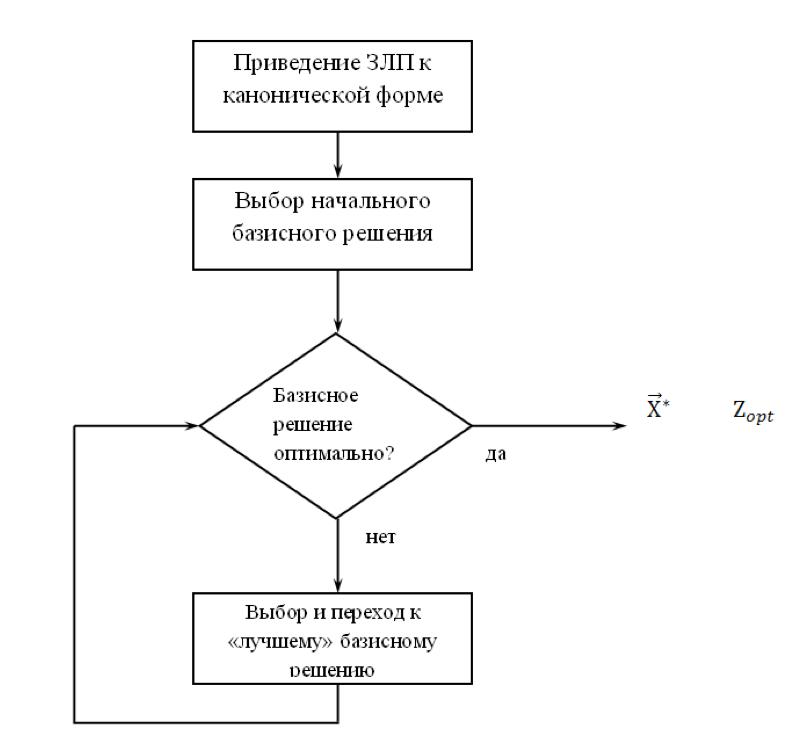 Схема решений задач линейного программирования ответы на решение задач управления