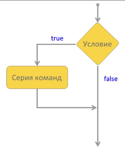 Условный оператор if в javascript