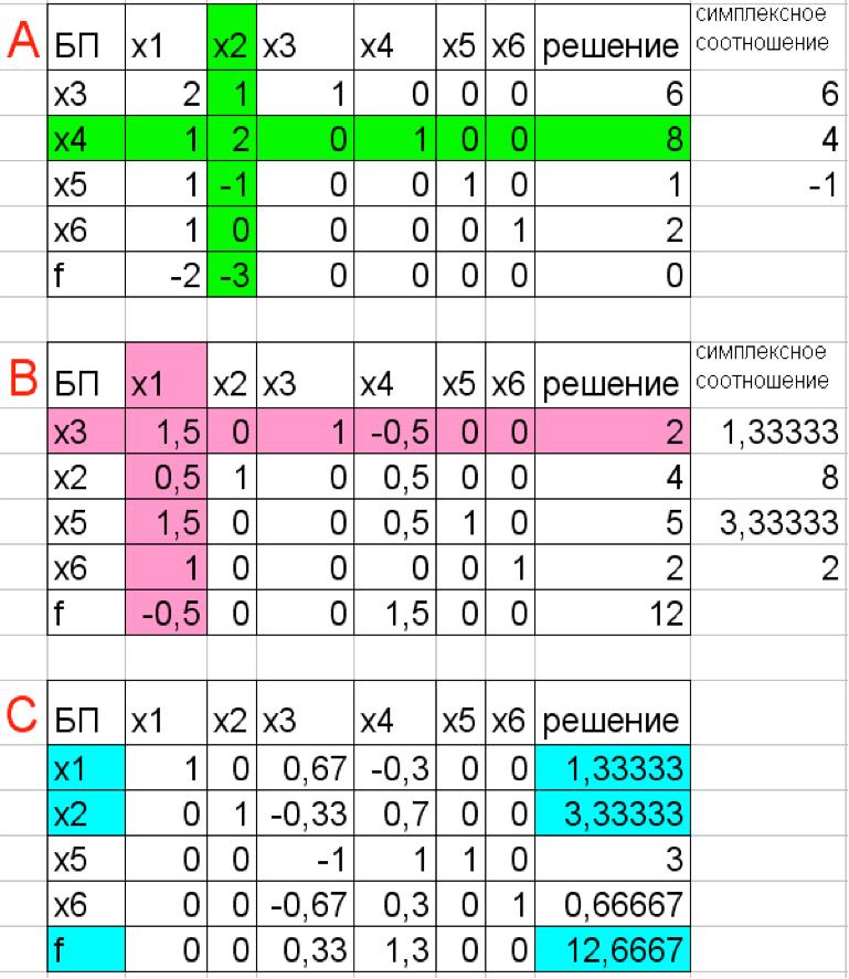 Пример решения ЗЛП симплекс-методом