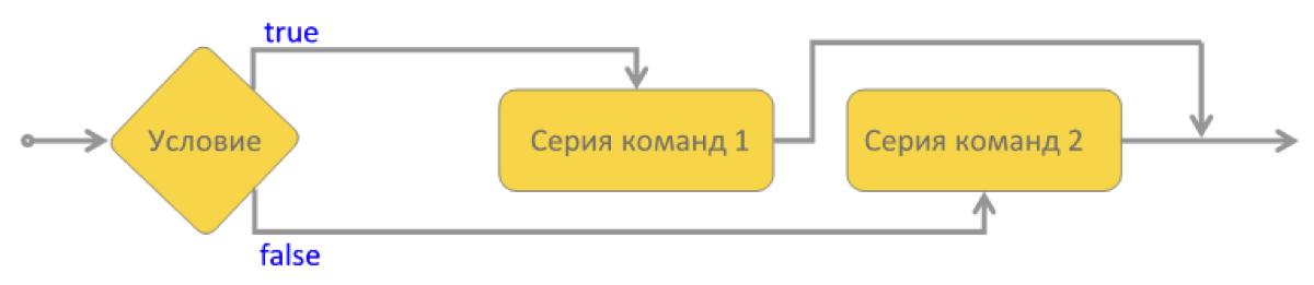 Тернарный (третичный) оператор