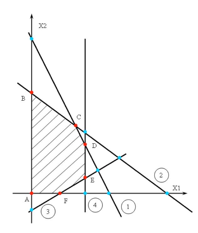 Пример выбора начального базисного решения