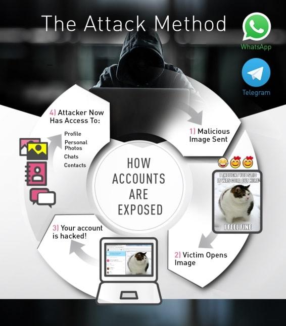 Хакеры взломали миллионы учетных записей в WhatsApp и Telegram