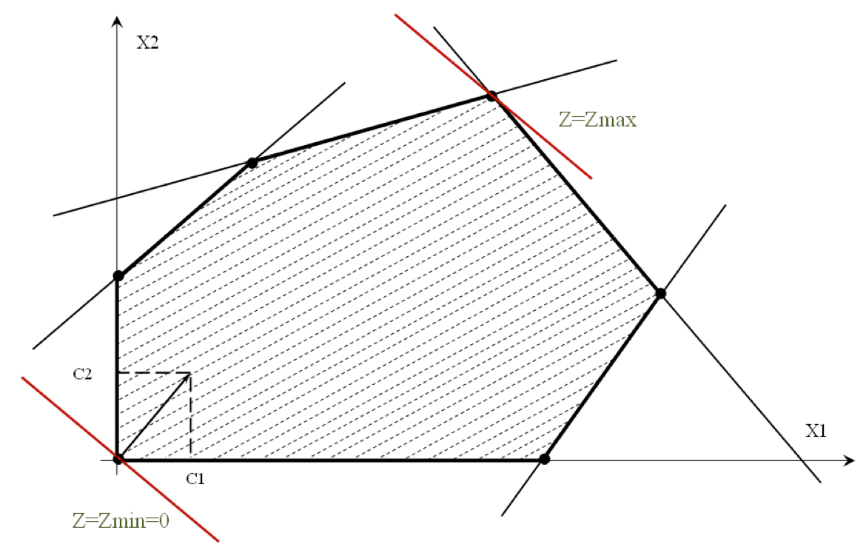 Графический метод решения ЗЛП