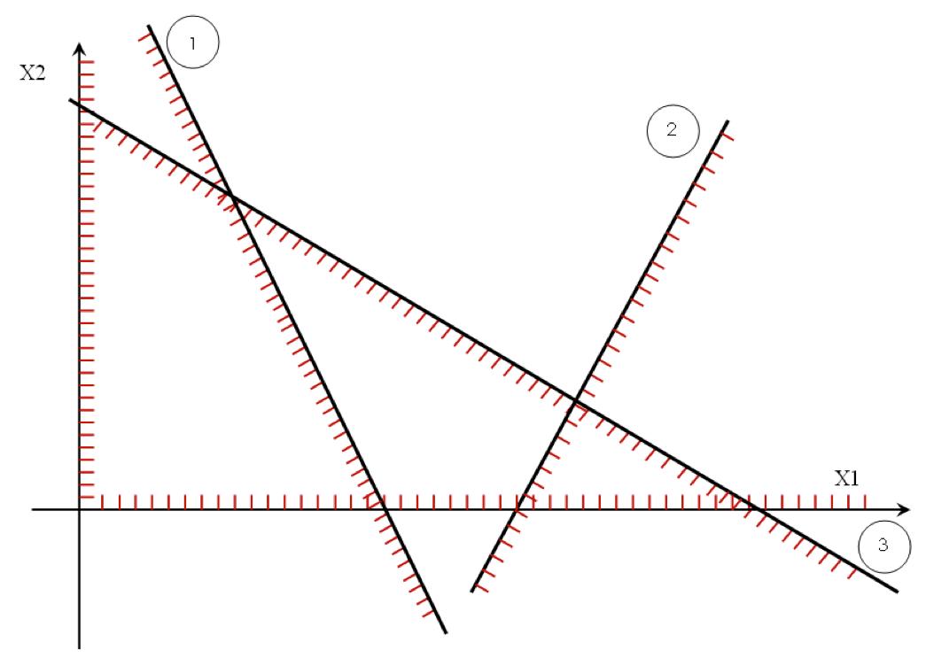 Особый случай ЗЛП – нет решений (графический метод)