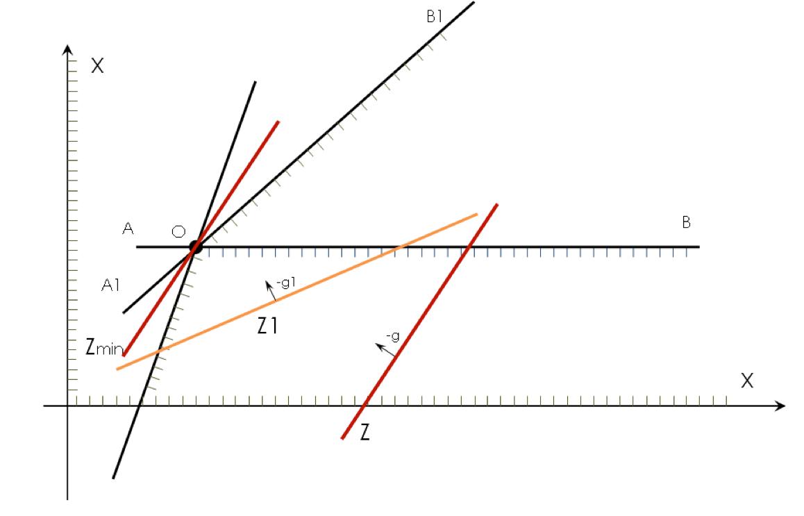 Особый случай ЗЛП – решение неограниченно (графический метод)