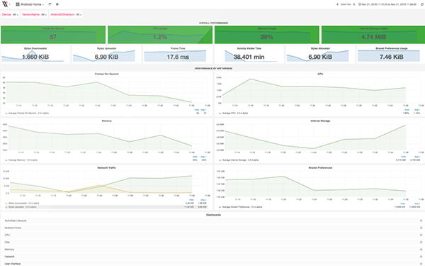 Инструменты для профессиональной разработки под Android