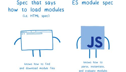Глубокое погружение в ES-модули в картинках