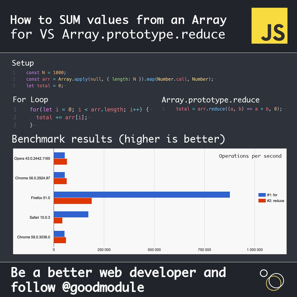 Микрооптимизации производительности и JavaScript