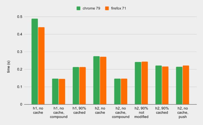 Сравнение производительности HTTP/1.1, HTTP/2 и HTTP/2 + Server Push