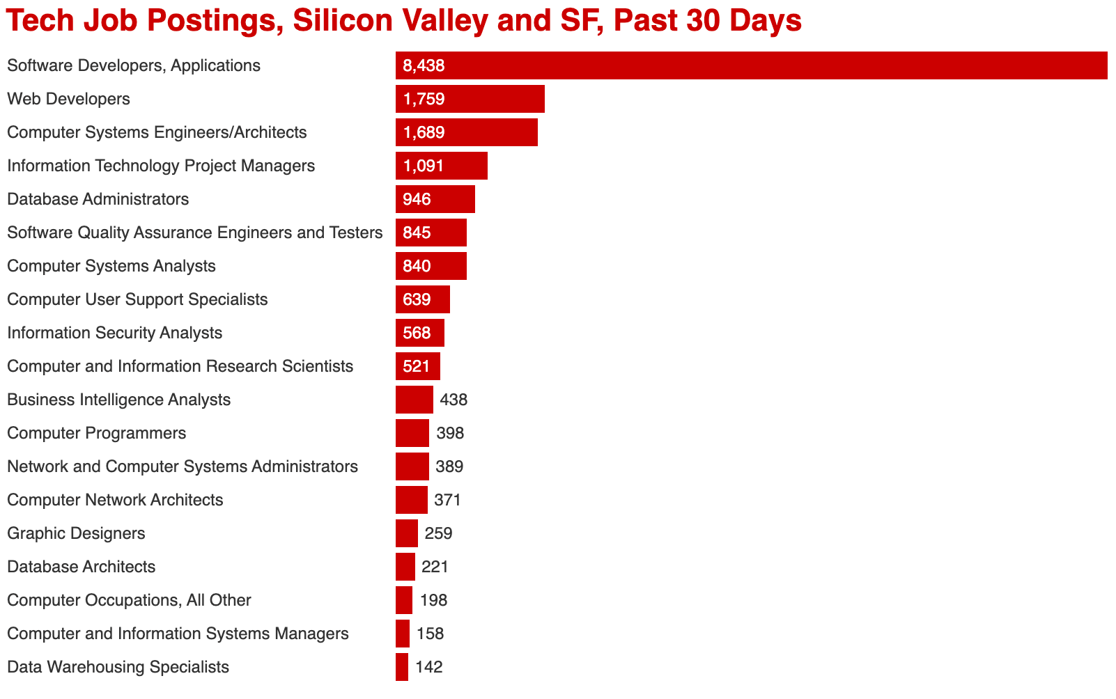 Tech Job Postings, Silicon Valley and SF, Past 30 Days