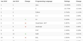 Рейтинги популярности языков программирования и СУБД в 2019 году