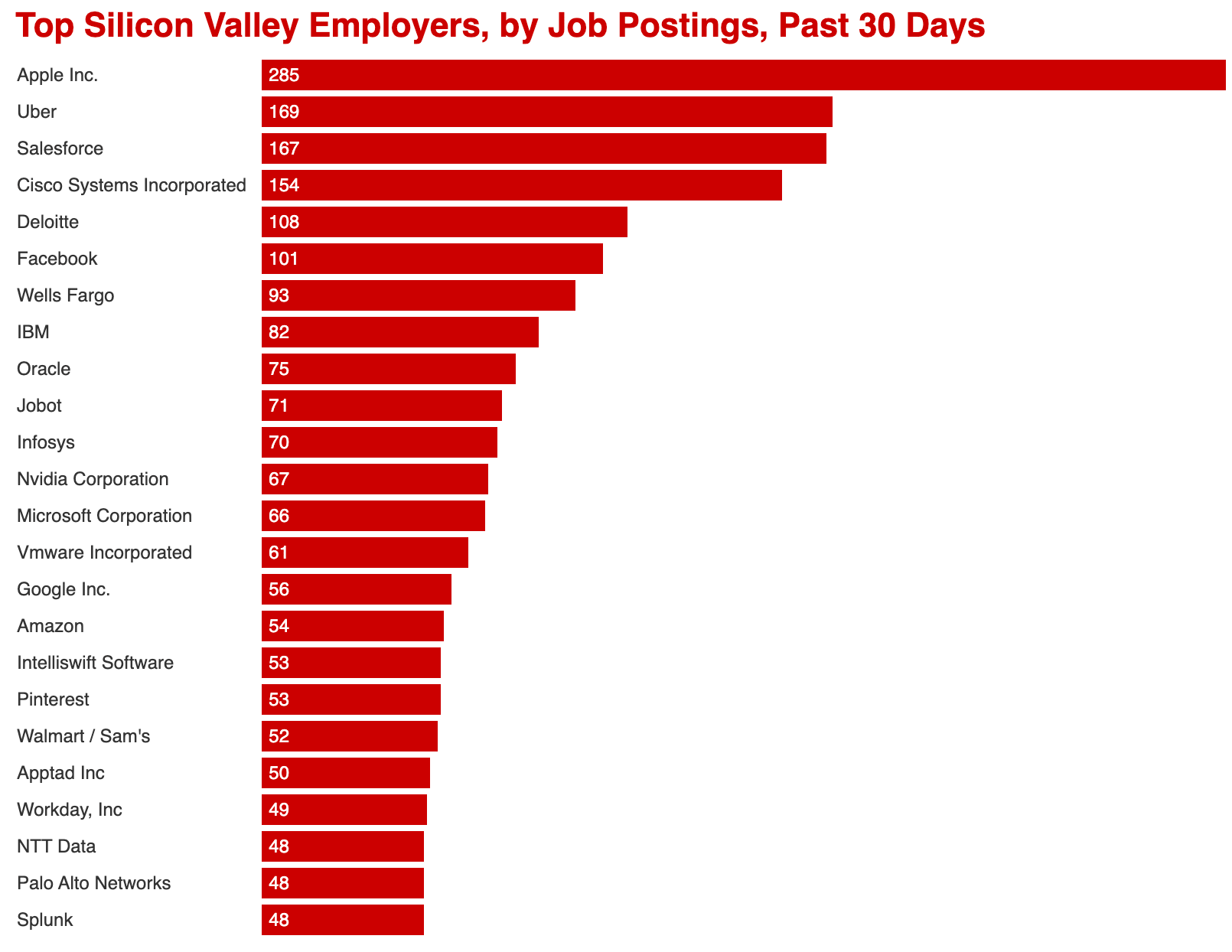 Top Silicon Valley Employers, by Job Postings, Past 30 Days