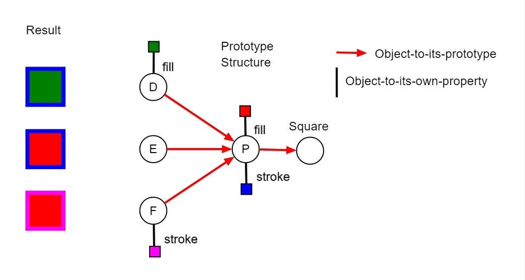 Быстрое объяснение прототипного наследования в JS