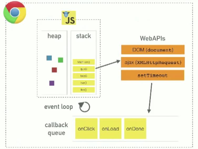 JavaScript Event Loop Explained