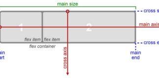 Как работает CSS Flexbox