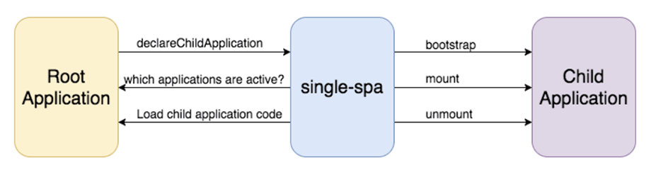 Микросервисный подход в веб-разработке: micro frontends