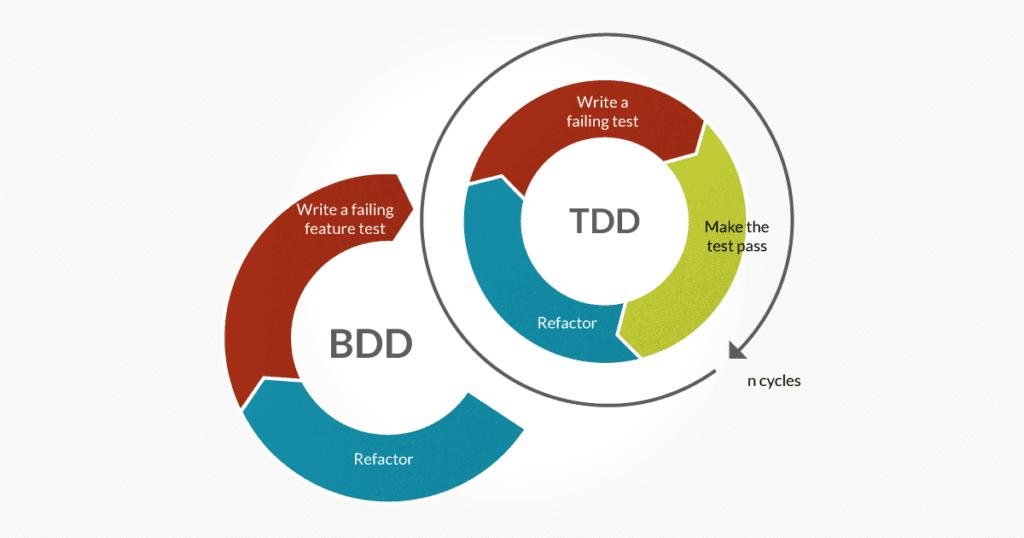 Что такое TDD и BDD и что должен знать о них фронтендер
