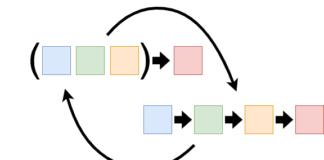 Понимаем каррирование в JavaScript