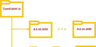 Автоматическое развертывание 1С:Предприятие в небольших сетях
