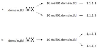 Базовые DNS-записи для почтового сервера
