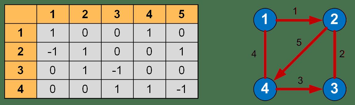 Матрица инцидентности (инциденции) графа