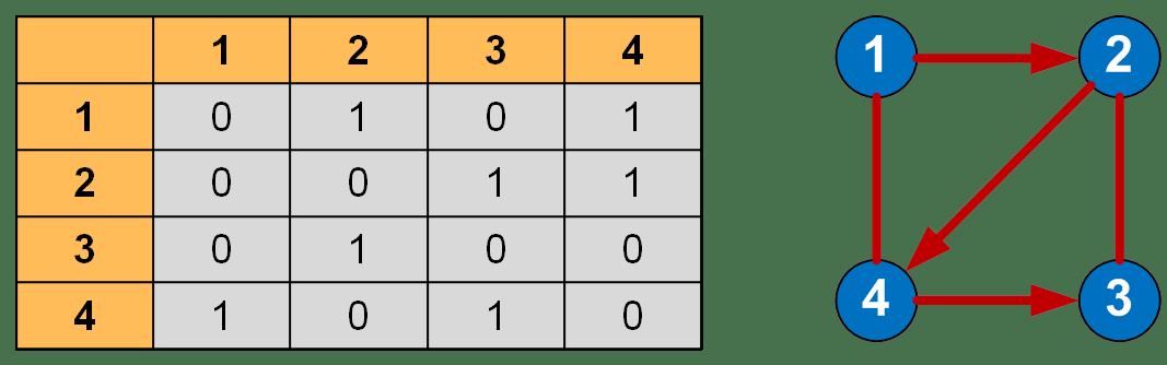 Матрица смежности графа