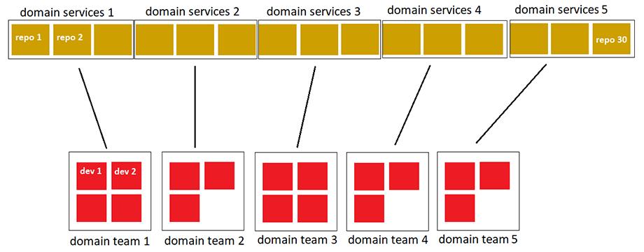 Распределение ответственности доменных команд по микросервисам, строгий тип владения кодовой базой