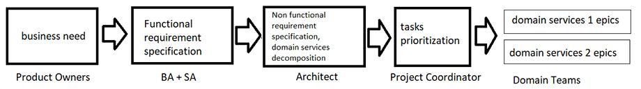 Процесс сбора требований и декомпозирования задач на доменную структуру