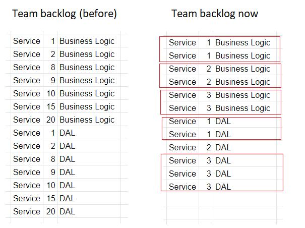 В бэклогах присутствуют задачи по сервисам, которыми владеет доменная команда