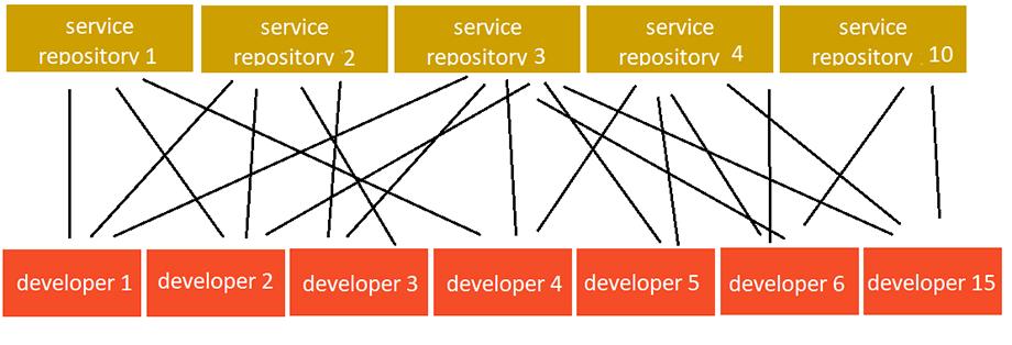 Распределение ответственности команд по микросервисам, коллективное владение распределенной кодовой базой