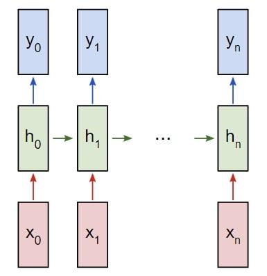 Рекуррентная нейронная сеть RNN многие ко многим