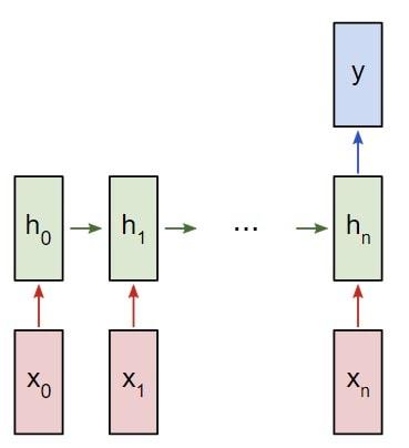Рекуррентная нейронная сеть RNN многие к одному