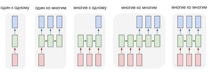 Входные данные отмечены красным, нейронная сеть RNN — зеленым, а вывод — синим.