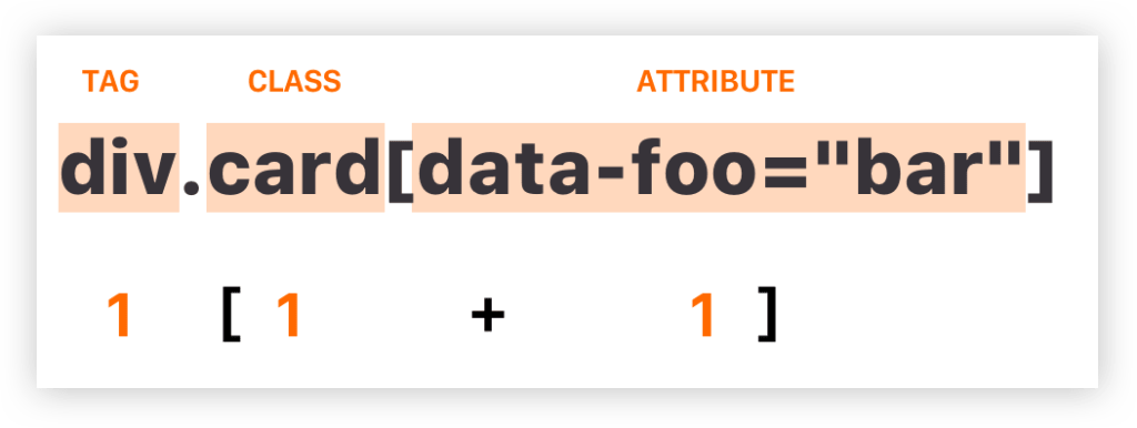 A Complete Guide to Data Attributes