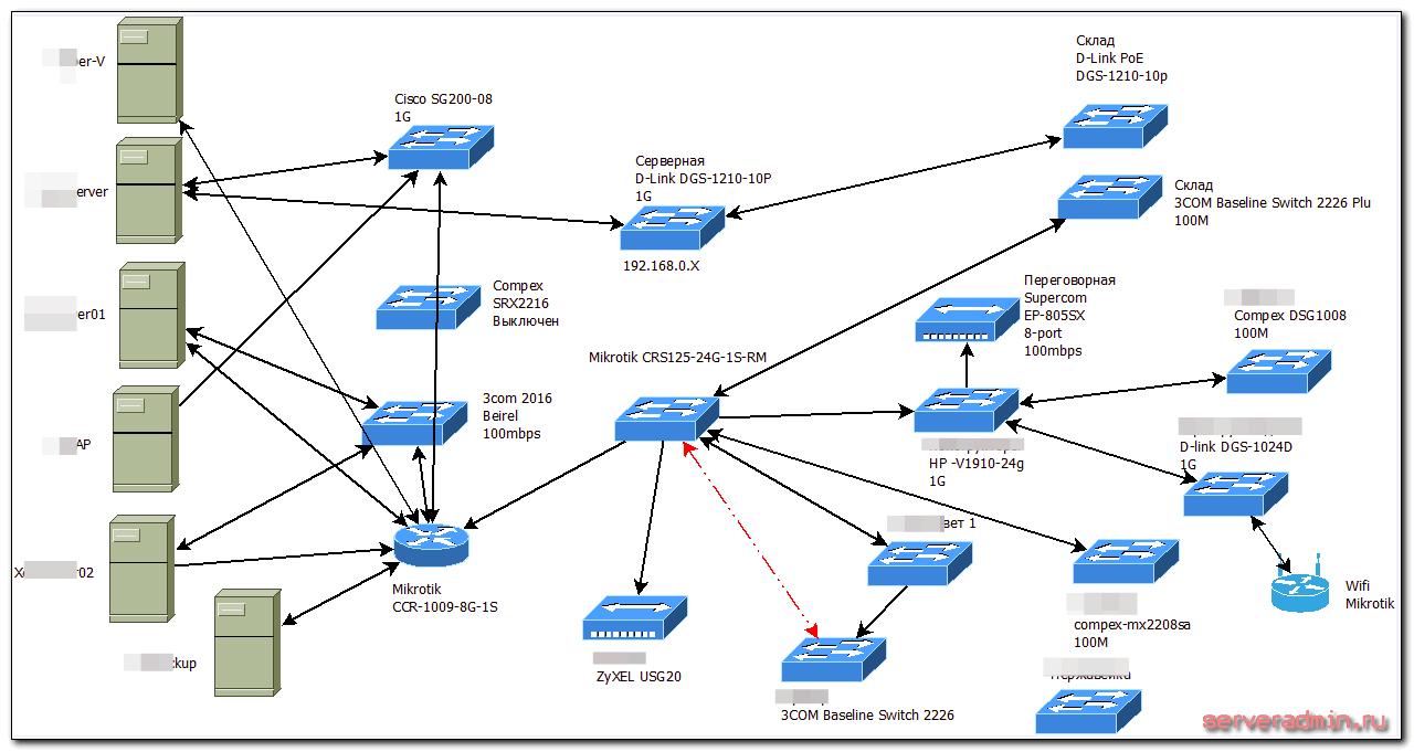 Мои программы для системного администрирования
