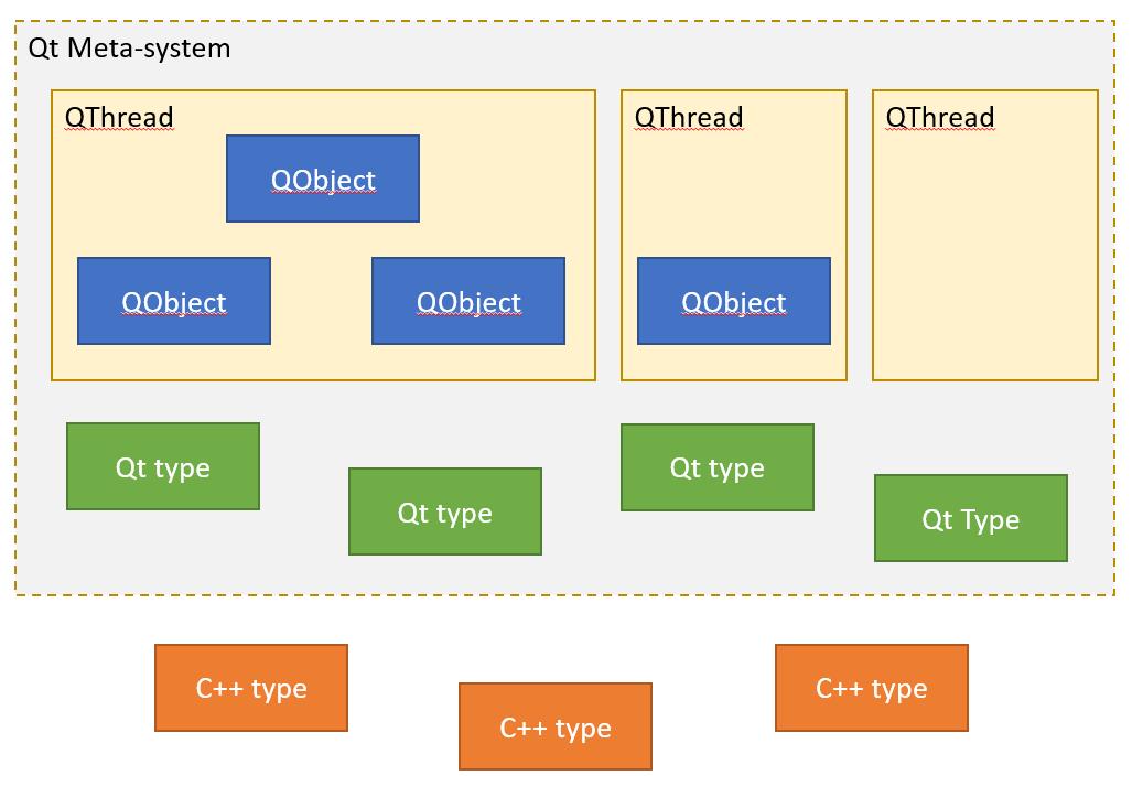 Правильная работа с потоками в Qt