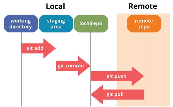 Типичная последовательность действий, используемая при работе с Git