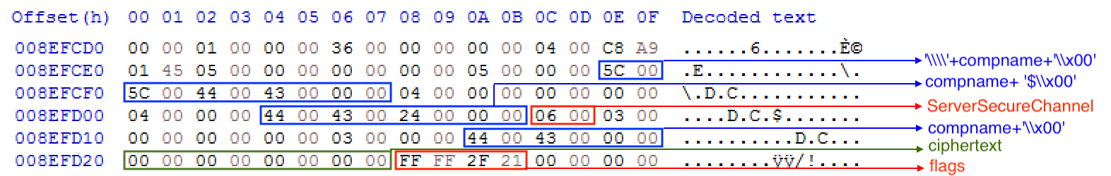 Фрагмент дампа адресного пространства процесса lsass с артефактами после эксплуатации уязвимости Zerologon