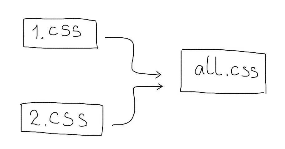Методы оптимизации сайтов на стороне браузеров