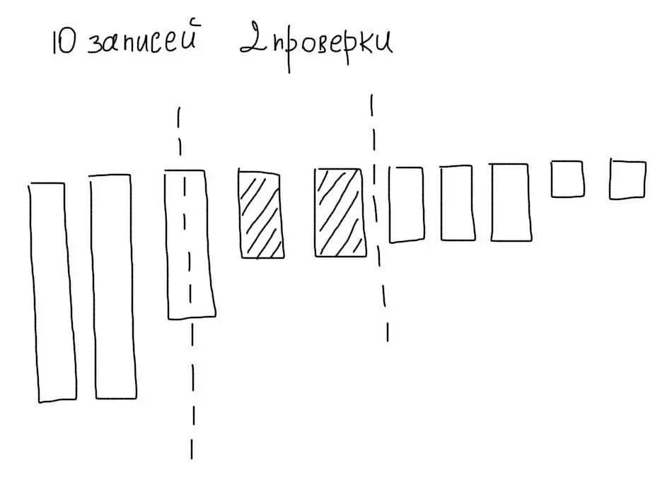 Индексы в MySQL