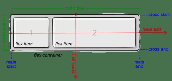 Шпаргалка и туториал по Flexbox и Grid
