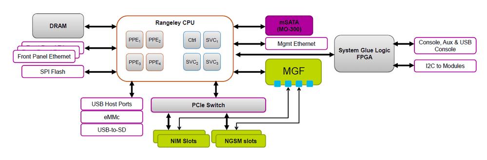 Архитектура платформы Cisco ISR4000