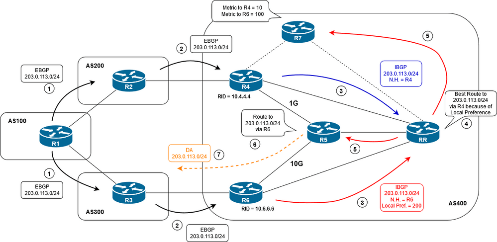 BGP Additional Path (ADD-PATH)