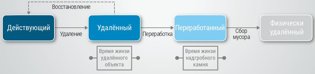 Резервирование и восстановление в Active Directory